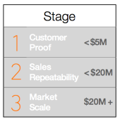 Customer_Stages